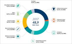 Die Hälfte aller Onlineumsätze in Deutschland entfallen auf Amazon